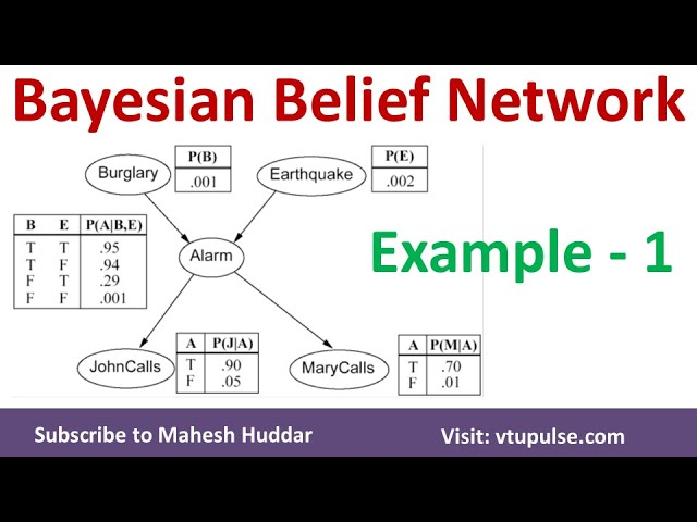 1.  Bayesian Belief Network | BBN | Solved Numerical Example | Burglar Alarm System by Mahesh Huddar