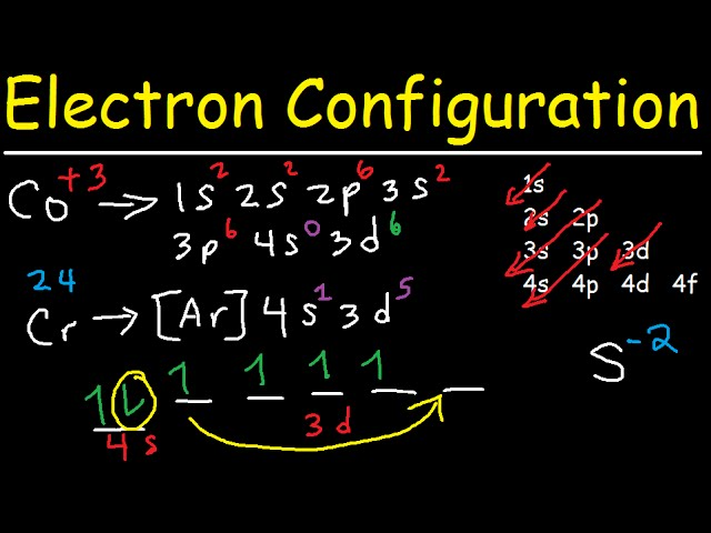Electron Configuration Quick Review Youtube