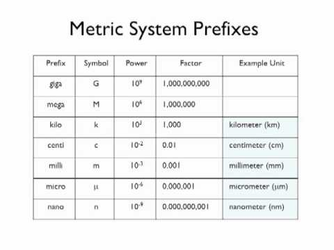 05 - Metric System Prefixes - YouTube