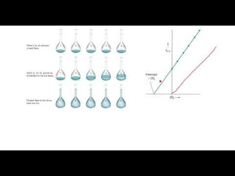 Atomic Spectroscopy Interferences