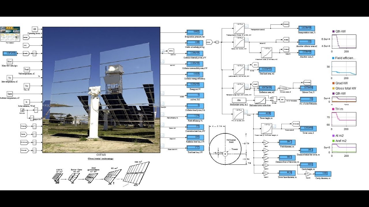 Learn how to extract data from Concentrated Solar Tower simulink model