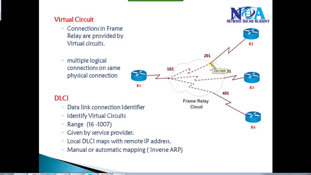 Ccna Routing Switching Frame Relay Youtube Virtual Circuit