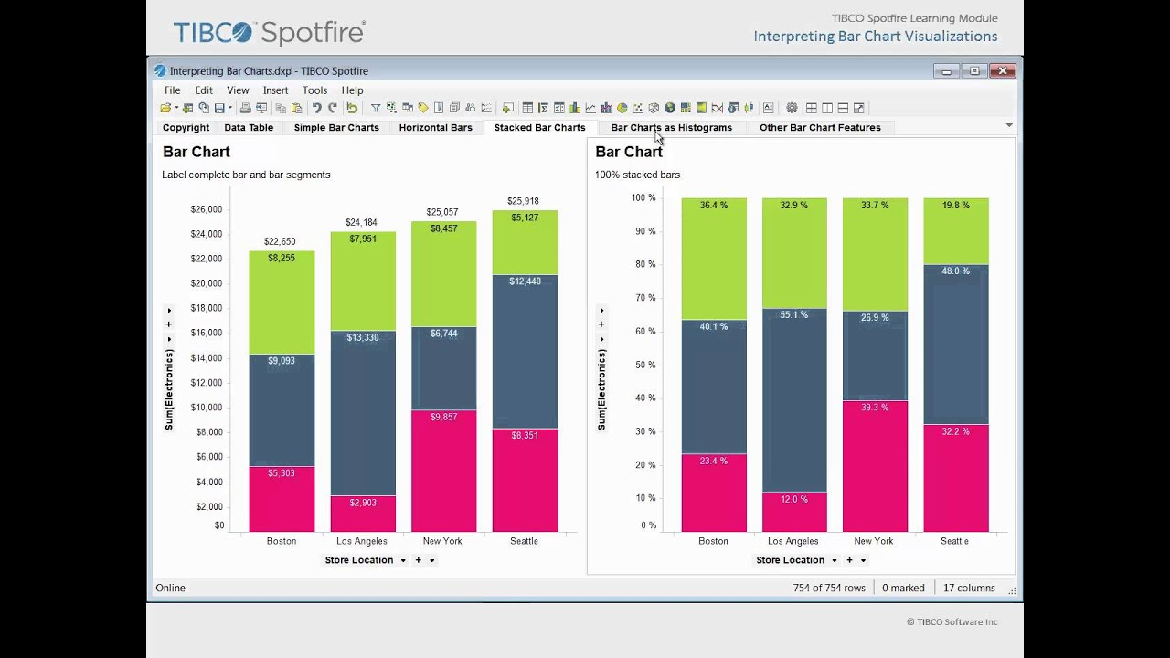 Interpreting Bar Chart Visualizations