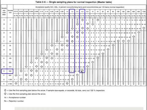 How to read the ANSI tables for inspections based on random sampling