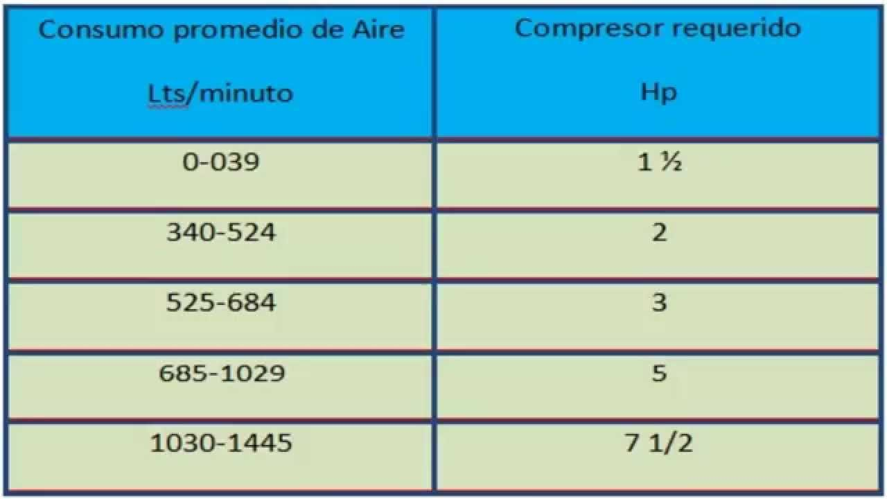 Relacion consumo de aire capacidad de compresor hp litros for Consumo de aire acondicionado