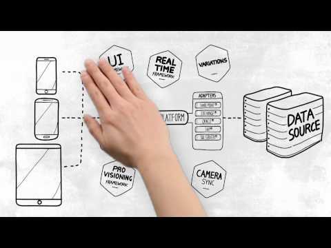 Kaonsoft Enterprise Mobility Platform™ Overview