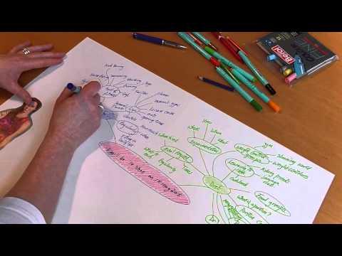 Making your goals a reality through mind mapping
