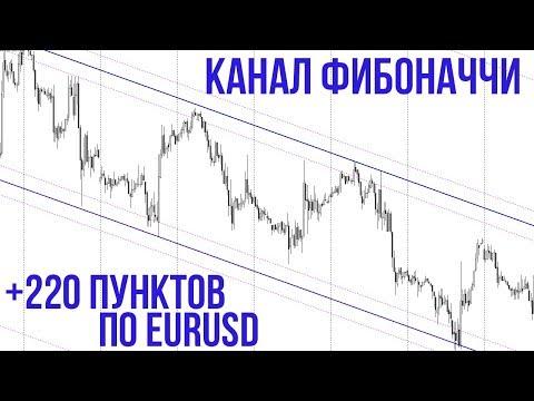 Как заработать 220 пунктов по EURUSD | Канал Фибоначчи