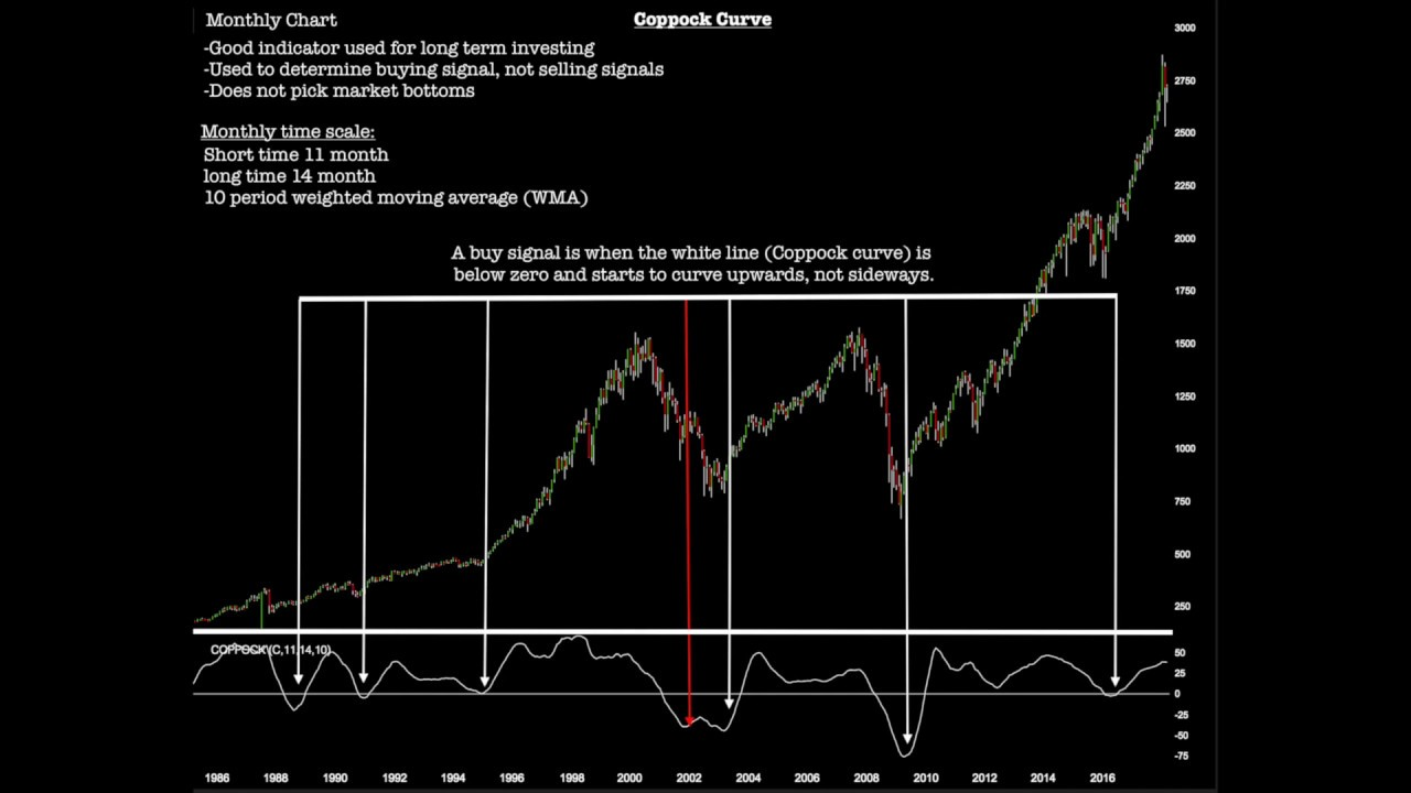 Coppock Curve Indicator Youtube