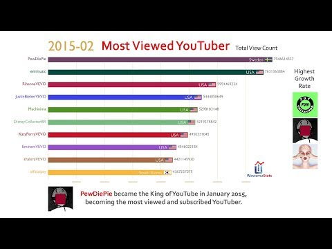 Top 10 Most Viewed YouTube Channel Ranking History (2013-2018)