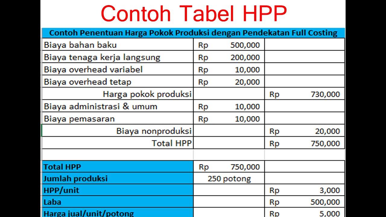 membuat tabel penentuan harga pokok produksi dengan pendekatan full costing