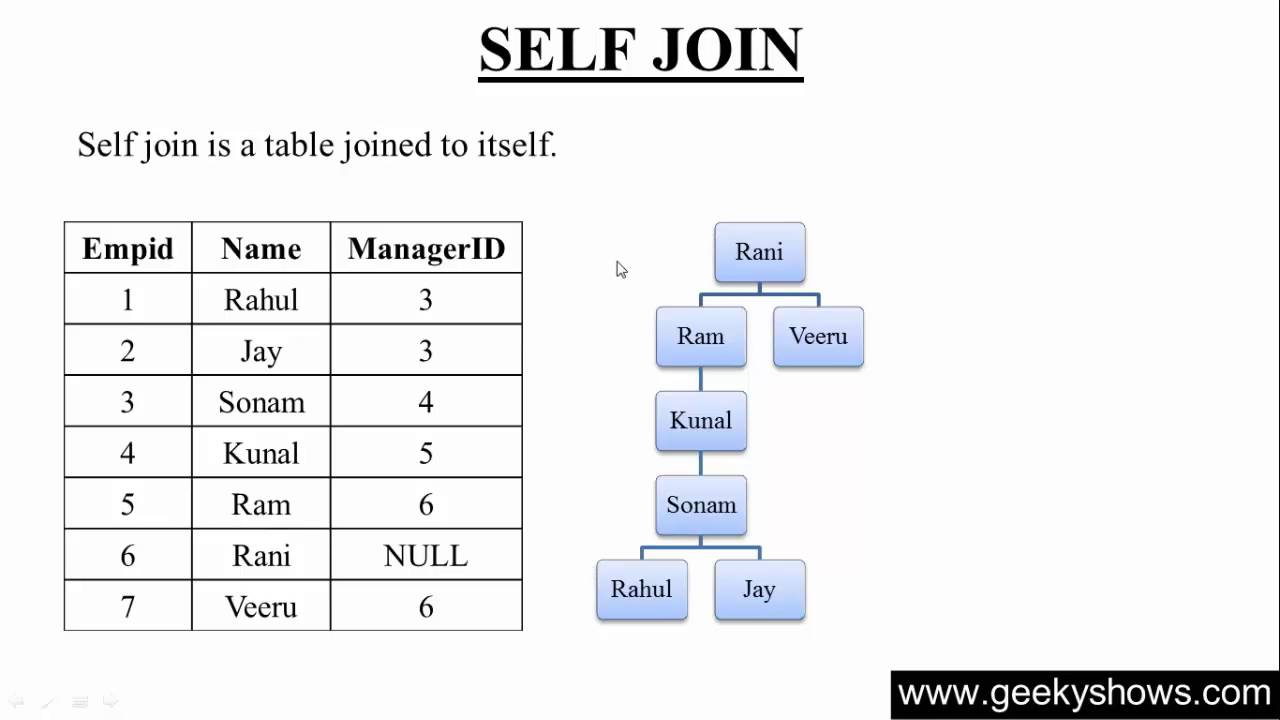 SELF JOIN IN SQL PDF DOWNLOAD