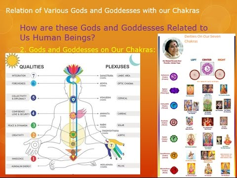 Relation Of Gods And Goddesses With Our Chakras Youtube