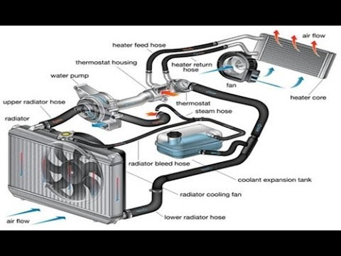 Car Cooling System >> Cars 101 Ep 10 Engine Cooling System