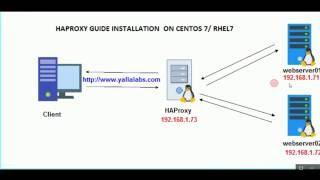 How to setup HAProxy as Layer 7 Load Balancer for Nginx on CentOS 7 / RHEL 7