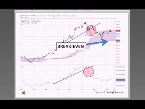 Ichimoku trading system youtube