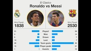 Ronaldo vs Messi  Comparison - Net Worth Teams Houses Cars Family  more