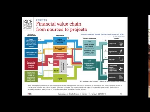 I4CE Webinar - Lessons Learned from the Landscape of Climate Finance in France