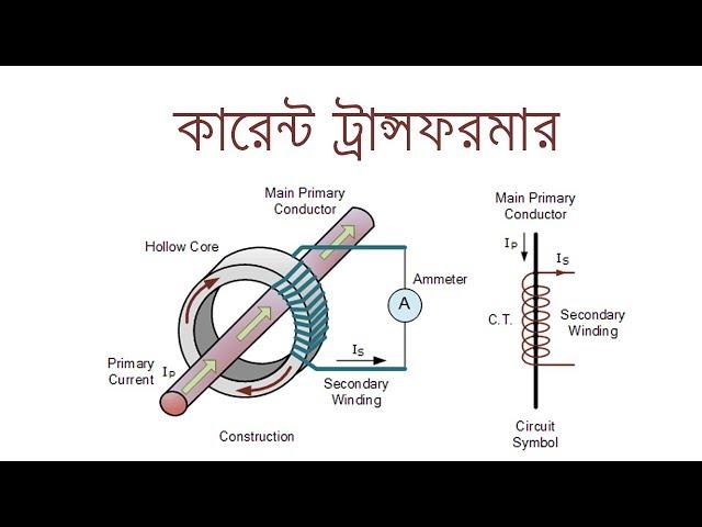 CT - Current Transformer in Bangla |  কারেন্ট ট্রান্সফরমার (সিটি) | Voltage Lab