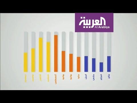 انتبه لهذه الإيضاحات من شركة الكهرباء السعودية  - نشر قبل 3 ساعة