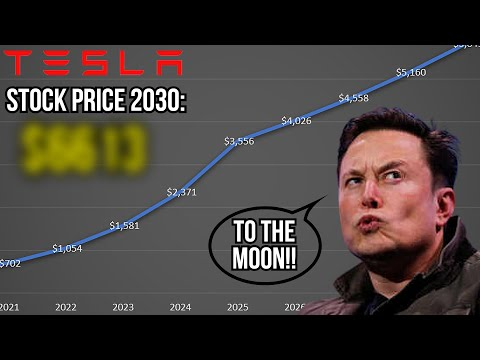 What Will Tesla Stock Price Be In 10 Years? (Tesla Stock Price Prediction)