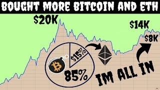 Bought Bitcoin and Ethereum | Tom Lee Predicts $10,000,000 per coin…
