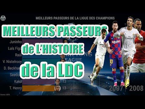 MEILLEURS PASSEURS de la Ligue Des Champions de 2000 à 2020
