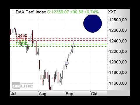 DAX vor nächstem Gap? - Morning Call 12.09.2019