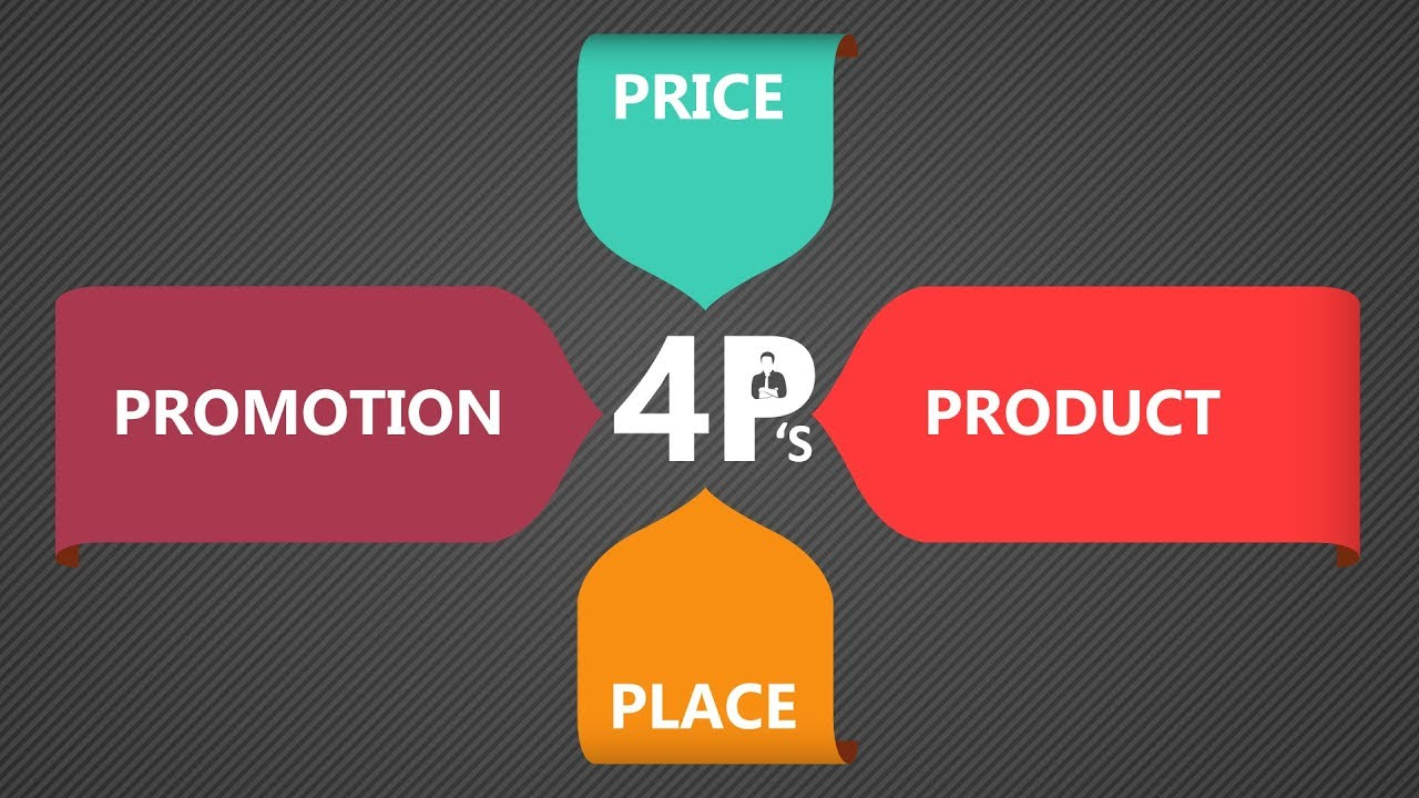 the marketing mix The fourth p in the marketing mix is the place where your product or service is  actually sold develop the habit of reviewing and reflecting upon.