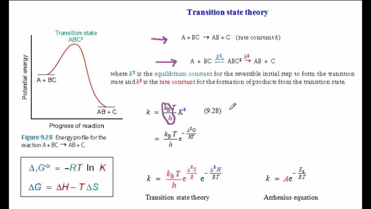 Transition state theory - YouTube   1280 x 720 jpeg 57kB
