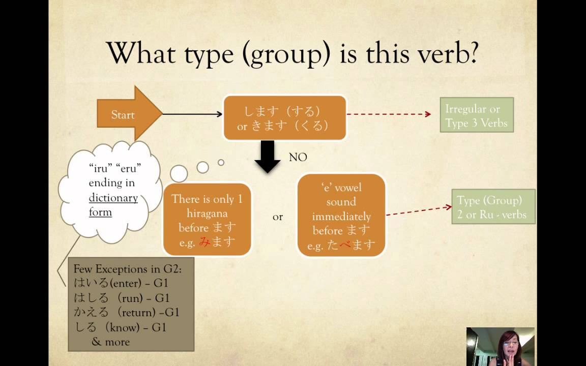 Japanese Verb Group, Dictionary form, Masu-form, Nai form - YouTube
