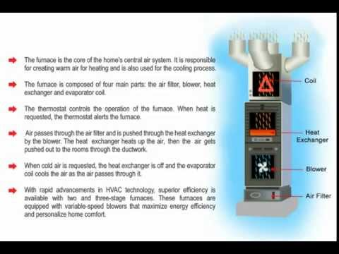 What Is A Furnace and How Does It Work  YouTube