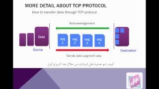 الفرق بين tcp و udp بروتوكول