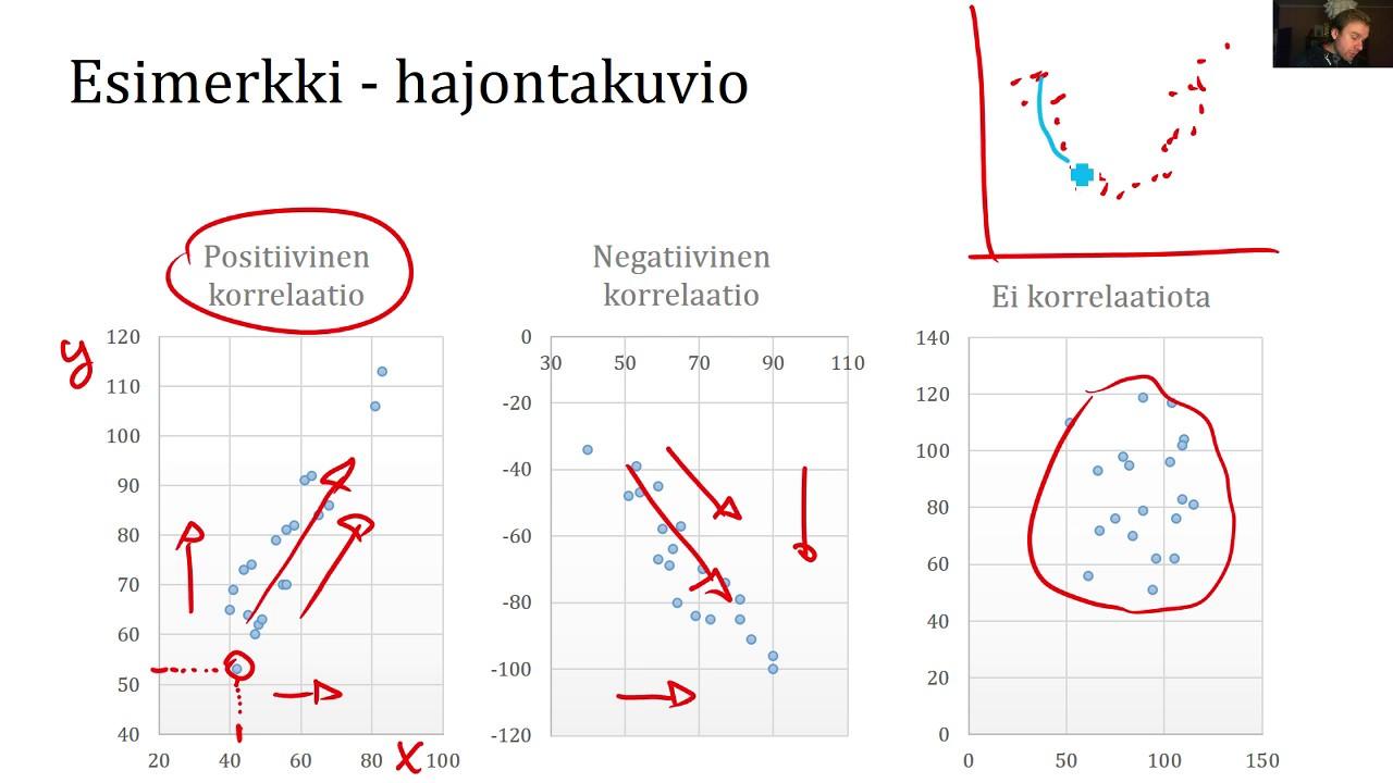 Korrelaatio Excel