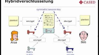 Prof. J. Buchmann (TU Darmstadt) -- Kryptographie für emergente Software 3/6