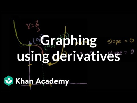 Graphing using derivatives | Derivative applications | Diffe