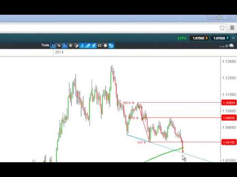 USDCAD support being tested