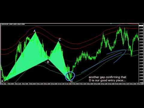 Harmonic Trading – gaps and wide range bars