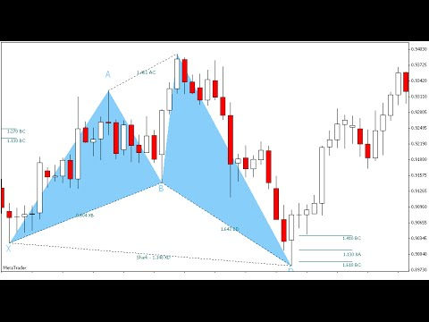 Trading Advanced Patterns - Cypher Pattern