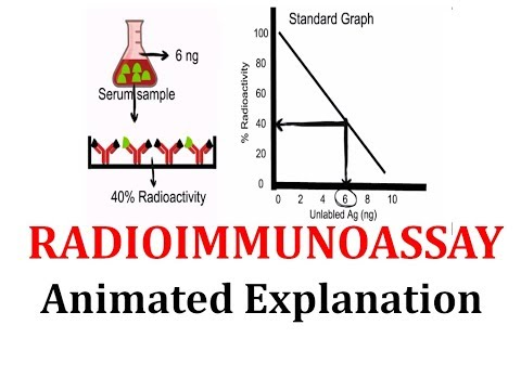 Radioimmunoassay (RIA): Animated explanation