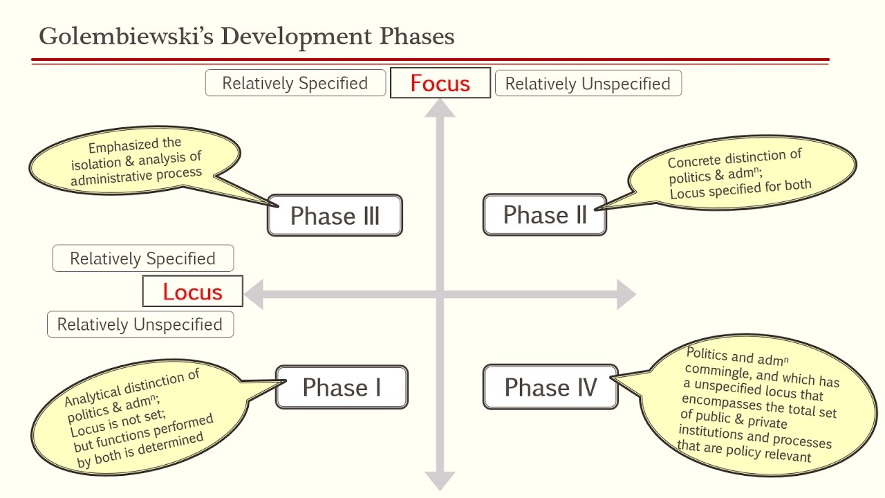 evolution of development administration