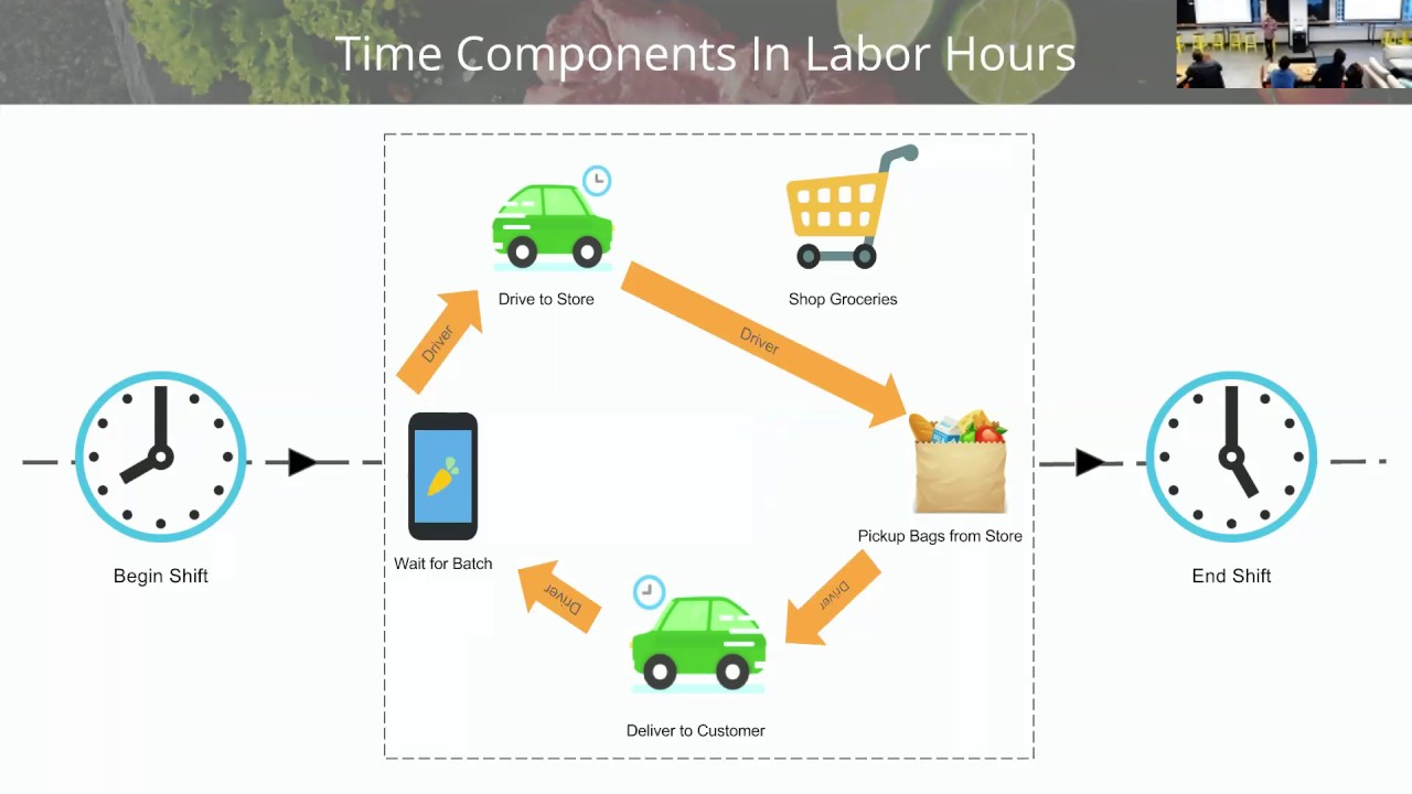 Deep Learning & Supply Optimization at Instacart
