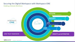 Workspace ONE - COVID Response – Enabling a Mobile Workforce with Mobius and VMware