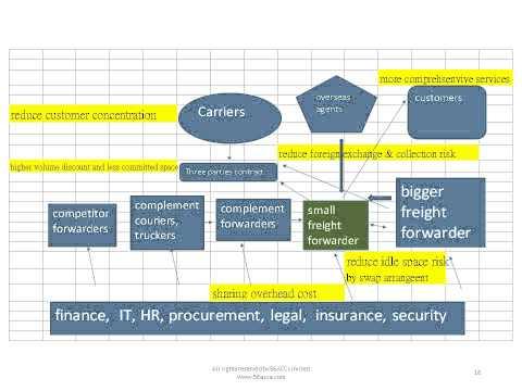 Freight Forwarder Management