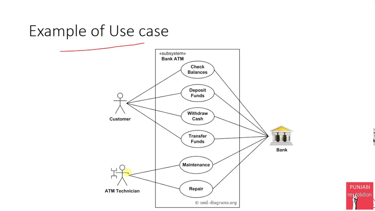 21 Use Case Based Testing Deriving Test Cases from use cases - YouTube