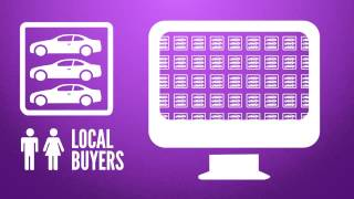 Orlando FL | How to Use Video Marketing for Auto Dealers