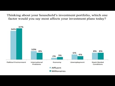 Political environment top of mind for investors - November 2014 Index   Part 2 of 4