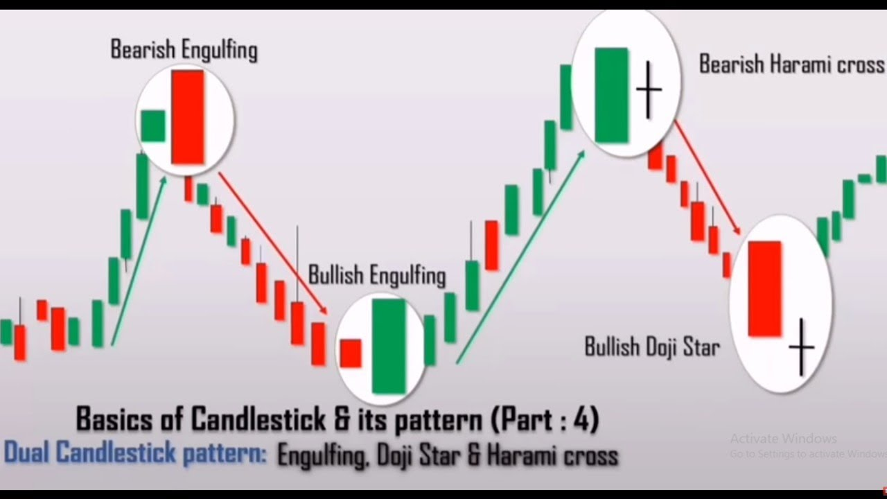 How to Trade the Harami Candlestick - ForexBoat Trading Academy