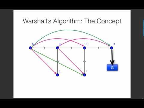 Warshalls Algorithm
