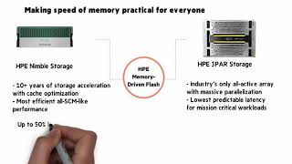 SCM and NVMe for HPE 3PAR and Nimble Storage